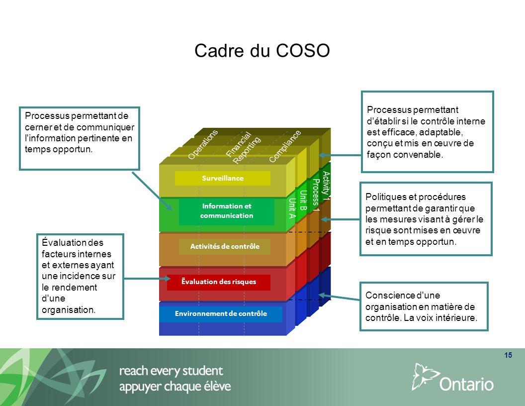 Environnement de contrôle L environnement de contrôle constitue le fondement du système de contrôle interne.