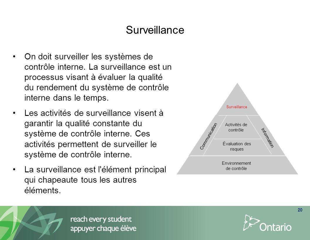Surveillance 20 On doit surveiller les systèmes de contrôle interne. La surveillance est un processus visant à évaluer la qualité du rendement du syst