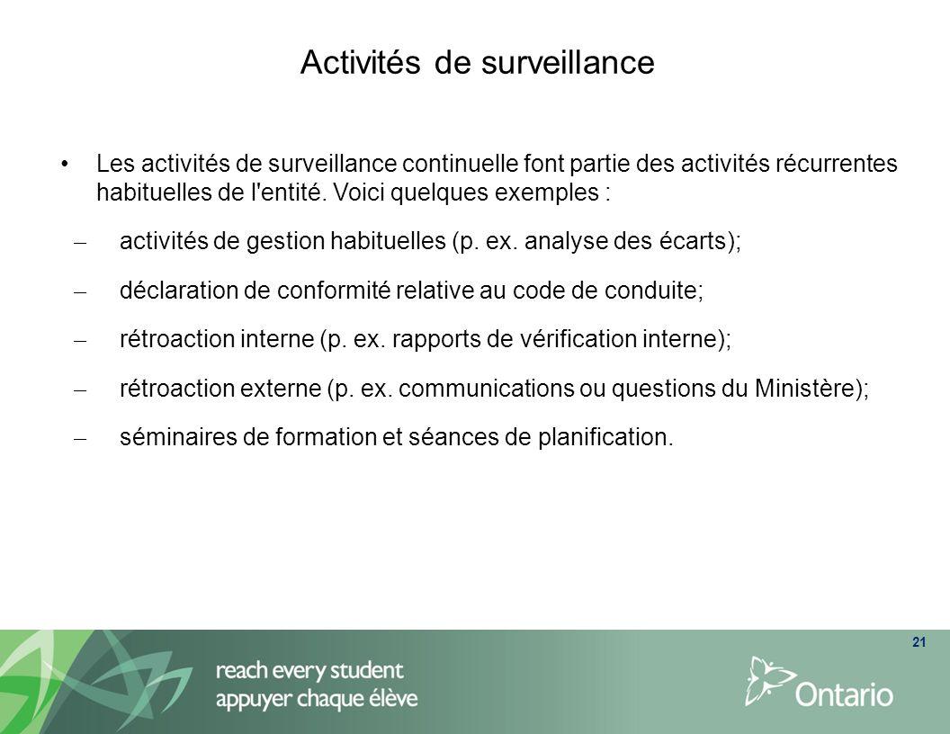 Activités de surveillance Les activités de surveillance continuelle font partie des activités récurrentes habituelles de l'entité. Voici quelques exem