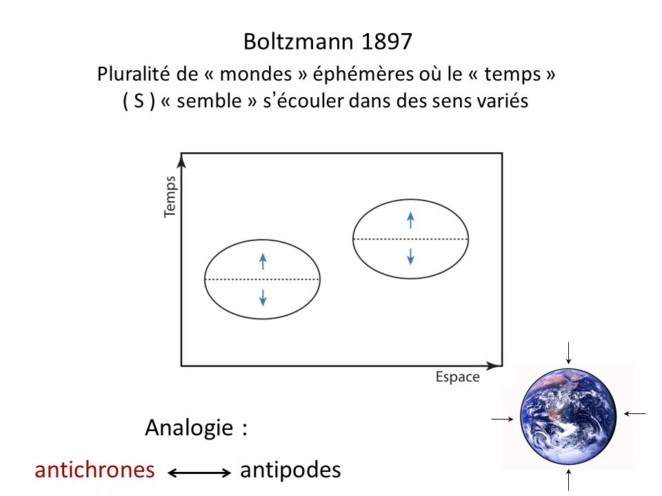 Boltzmann 1897 Pluralité de « mondes » éphémères où le « temps » ( S ) « semble » sécouler dans des sens variés Analogie : antichrones antipodes