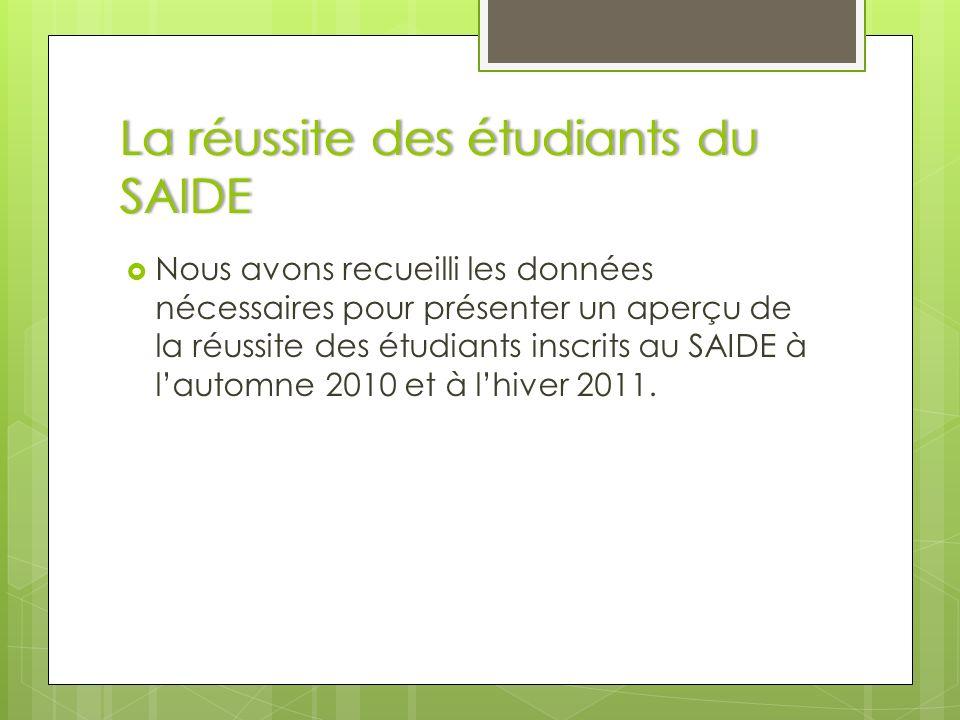 La réussite des étudiants du SAIDE Nous avons recueilli les données nécessaires pour présenter un aperçu de la réussite des étudiants inscrits au SAIDE à lautomne 2010 et à lhiver 2011.