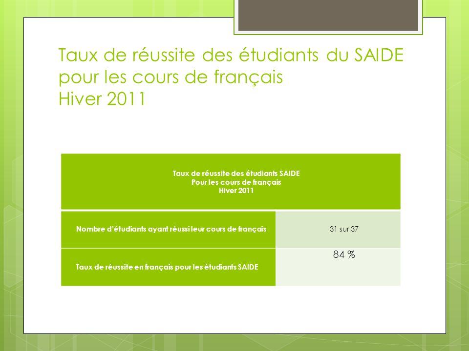 Taux de réussite des étudiants du SAIDE pour les cours de français Hiver 2011 Taux de réussite des étudiants SAIDE Pour les cours de français Hiver 2011 Nombre détudiants ayant réussi leur cours de français 31 sur 37 Taux de réussite en français pour les étudiants SAIDE 84 %