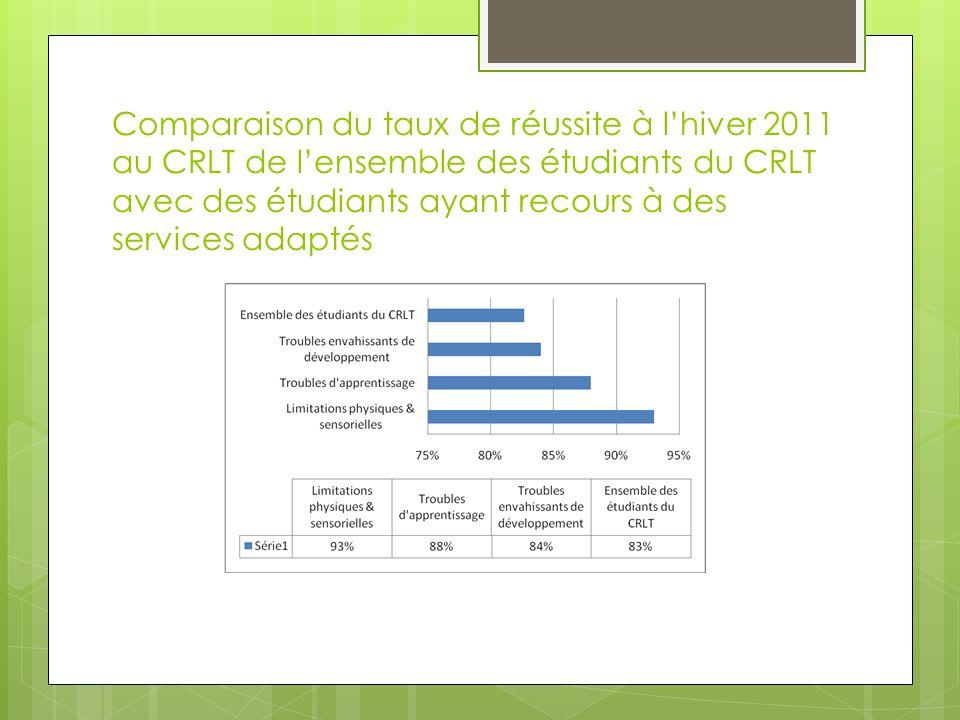 Comparaison du taux de réussite à lhiver 2011 au CRLT de lensemble des étudiants du CRLT avec des étudiants ayant recours à des services adaptés
