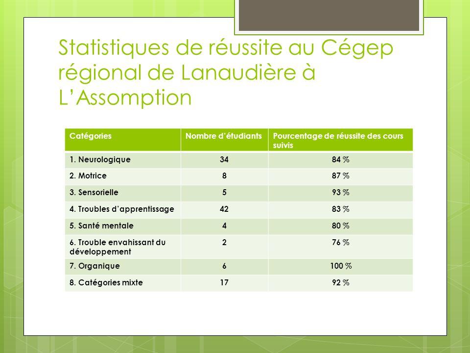 Statistiques de réussite au Cégep régional de Lanaudière à LAssomption CatégoriesNombre détudiantsPourcentage de réussite des cours suivis 1.