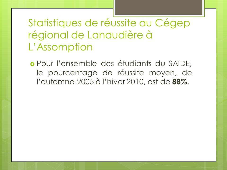 Statistiques de réussite au Cégep régional de Lanaudière à LAssomption Pour lensemble des étudiants du SAIDE, le pourcentage de réussite moyen, de lautomne 2005 à lhiver 2010, est de 88%.
