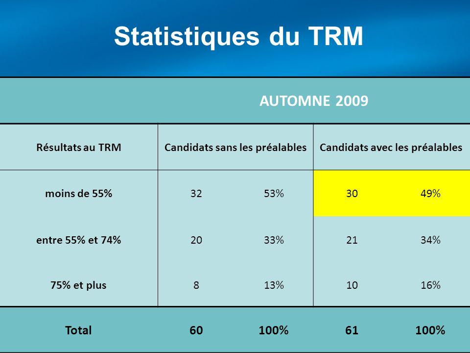 Statistiques du TRM AUTOMNE 2009 Résultats au TRMCandidats sans les préalablesCandidats avec les préalables moins de 55%3253%3049% entre 55% et 74%203