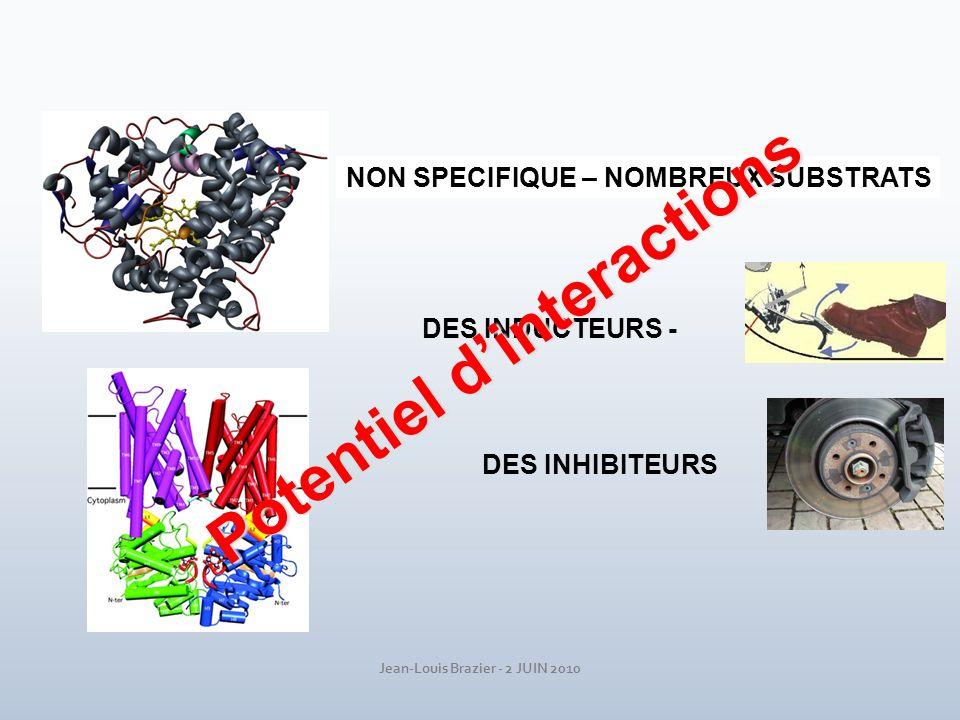 Jean-Louis Brazier - 2 JUIN 2010 NON SPECIFIQUE – NOMBREUX SUBSTRATS DES INDUCTEURS - DES INHIBITEURS Potentiel dinteractions