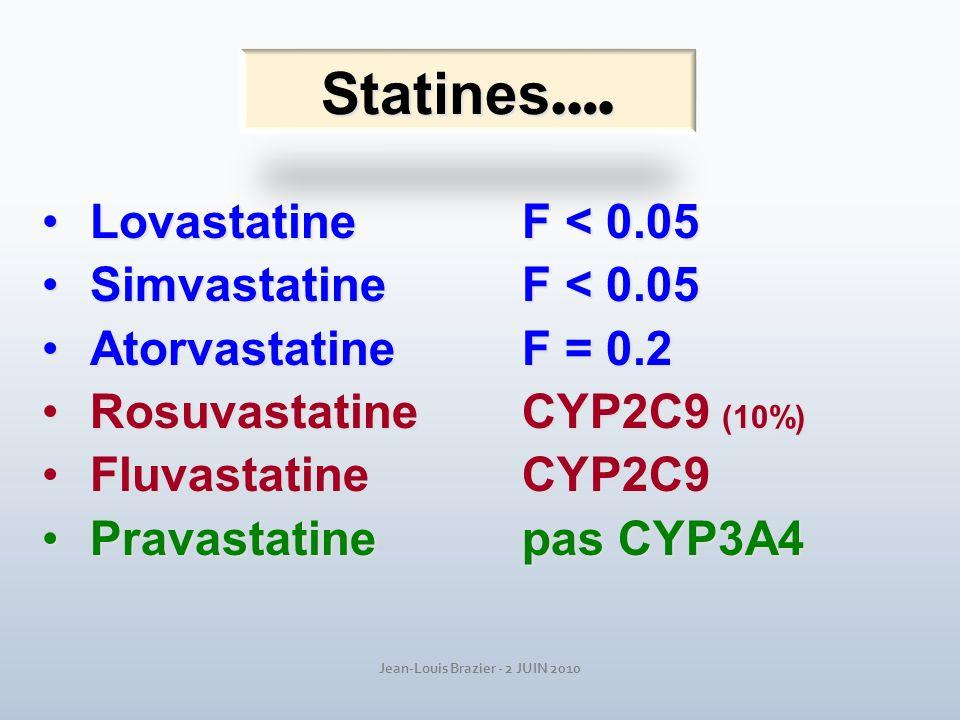Jean-Louis Brazier - 2 JUIN 2010 Statines …. Lovastatine F < 0.05Lovastatine F < 0.05 Simvastatine F < 0.05Simvastatine F < 0.05 Atorvastatine F = 0.2