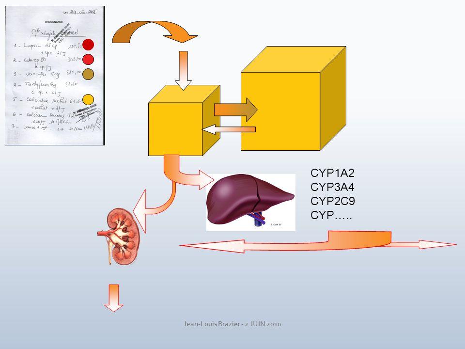 CYP1A2 CYP3A4 CYP2C9 CYP…..