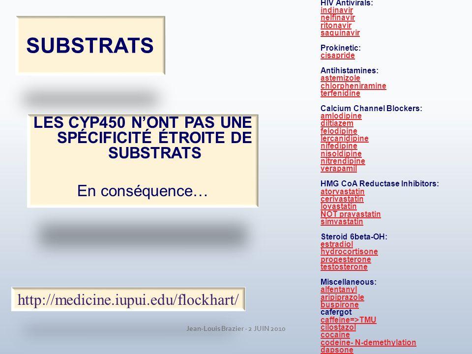 Jean-Louis Brazier - 2 JUIN 2010 SUBSTRATS LES CYP450 NONT PAS UNE SPÉCIFICITÉ ÉTROITE DE SUBSTRATS En conséquence… Macrolide antibiotics: clarithromy
