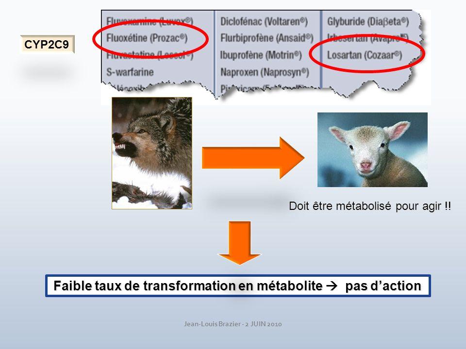 Jean-Louis Brazier - 2 JUIN 2010 Doit être métabolisé pour agir !! Faible taux de transformation en métabolite pas daction CYP2C9