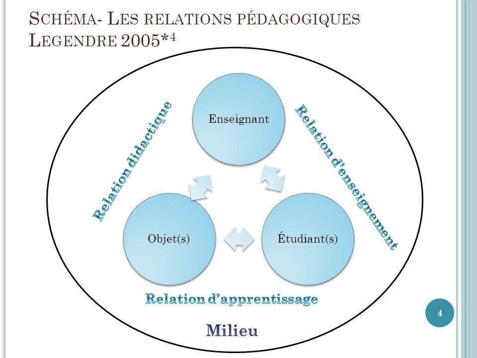 S CHÉMA - L ES RELATIONS PÉDAGOGIQUES L EGENDRE 2005* 4 EnseignantÉtudiant(s)Objet(s) 4