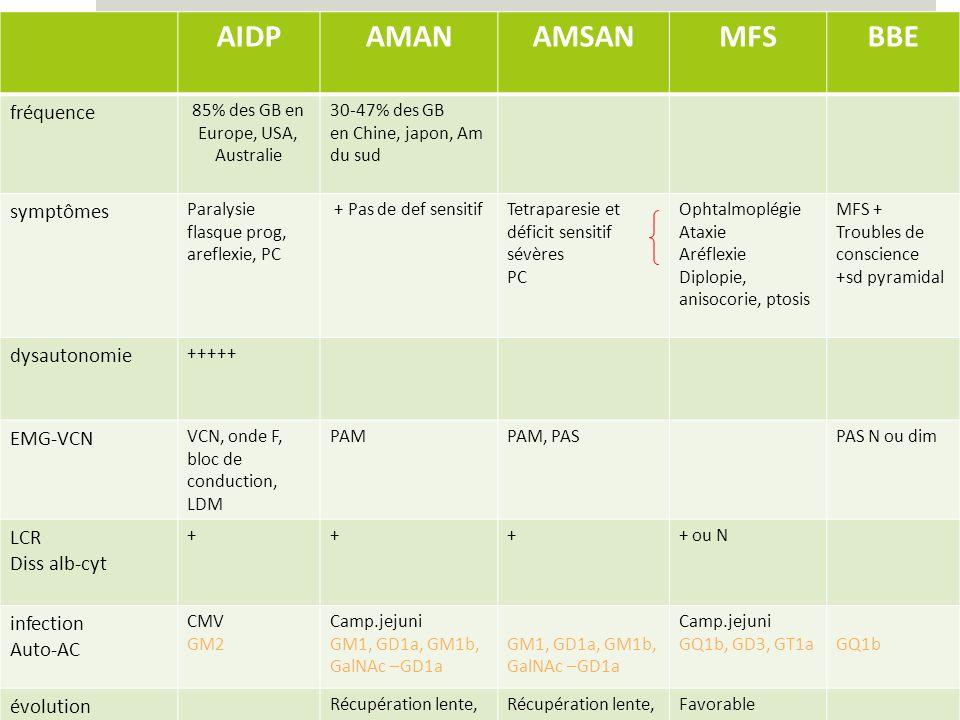 AIDPAMANAMSANMFSBBE fréquence 85% des GB en Europe, USA, Australie 30-47% des GB en Chine, japon, Am du sud symptômes Paralysie flasque prog, areflexie, PC + Pas de def sensitifTetraparesie et déficit sensitif sévères PC Ophtalmoplégie Ataxie Aréflexie Diplopie, anisocorie, ptosis MFS + Troubles de conscience +sd pyramidal dysautonomie +++++ EMG-VCN VCN, onde F, bloc de conduction, LDM PAMPAM, PASPAS N ou dim LCR Diss alb-cyt ++++ ou N infection Auto-AC CMV GM2 Camp.jejuni GM1, GD1a, GM1b, GalNAc –GD1a Camp.jejuni GQ1b, GD3, GT1aGQ1b évolution Récupération lente, forme + sévère Favorable moins sévère