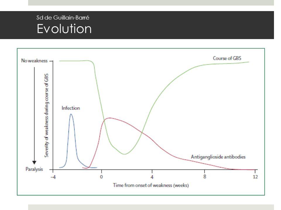 Sd de Guillain-Barré Evolution