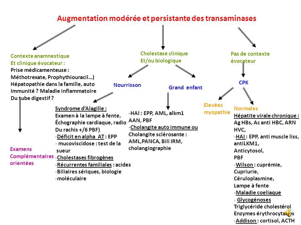 Augmentation rapide et importante (> 10 normale) des transaminases Orientation par lanamnèse Et lexamen clinique Contage viral ?, toxique ? Prise médi