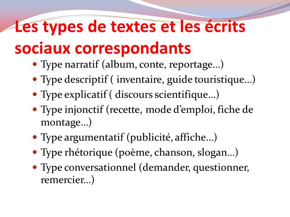 Les types de textes et les écrits sociaux correspondants Type narratif (album, conte, reportage…) Type descriptif ( inventaire, guide touristique…) Ty