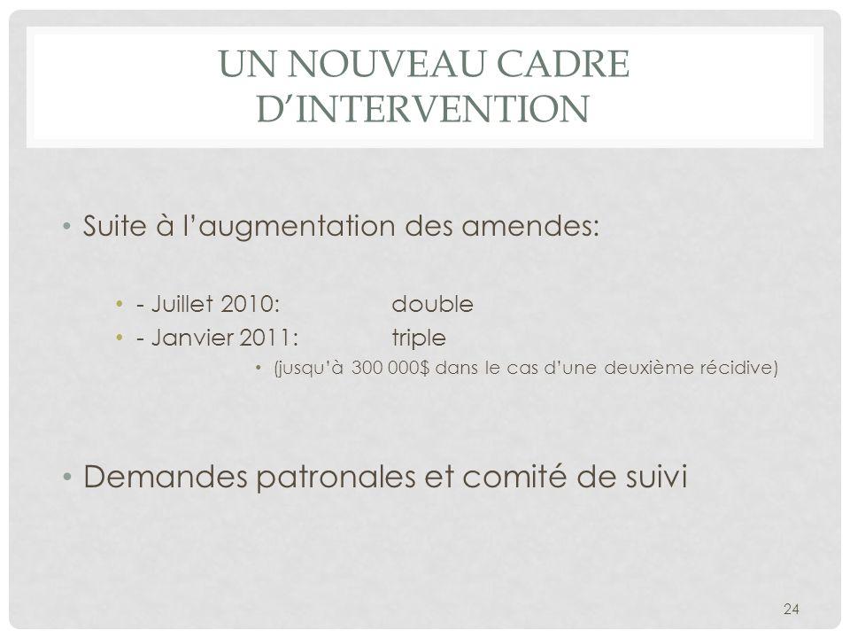 UN NOUVEAU CADRE DINTERVENTION Suite à laugmentation des amendes: - Juillet 2010: double - Janvier 2011: triple (jusquà 300 000$ dans le cas dune deux