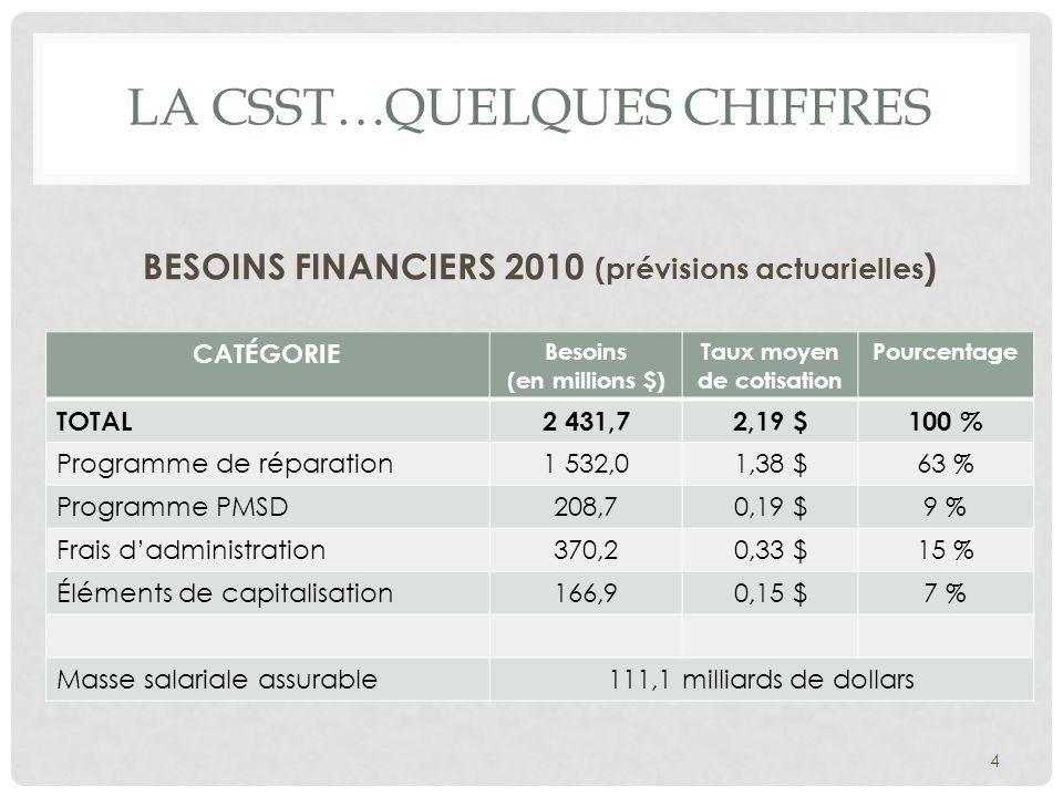 LA CSST…QUELQUES CHIFFRES BESOINS FINANCIERS 2010 (prévisions actuarielles ) CATÉGORIE Besoins (en millions $) Taux moyen de cotisation Pourcentage TO