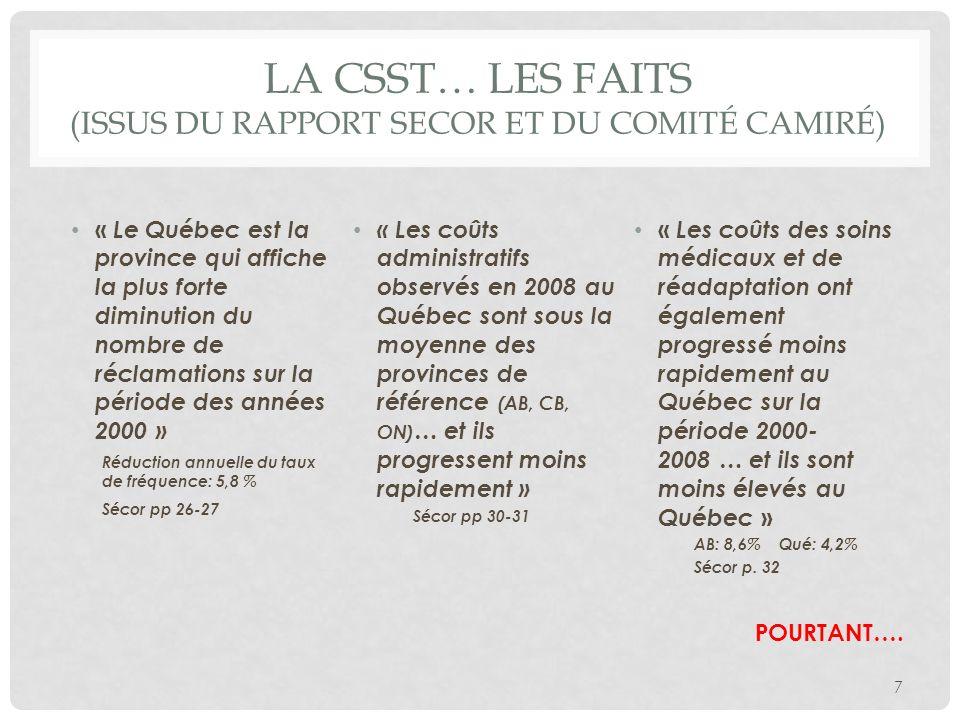 LA CSST… LES FAITS (ISSUS DU RAPPORT SECOR ET DU COMITÉ CAMIRÉ) « Le Québec est la province qui affiche la plus forte diminution du nombre de réclamat