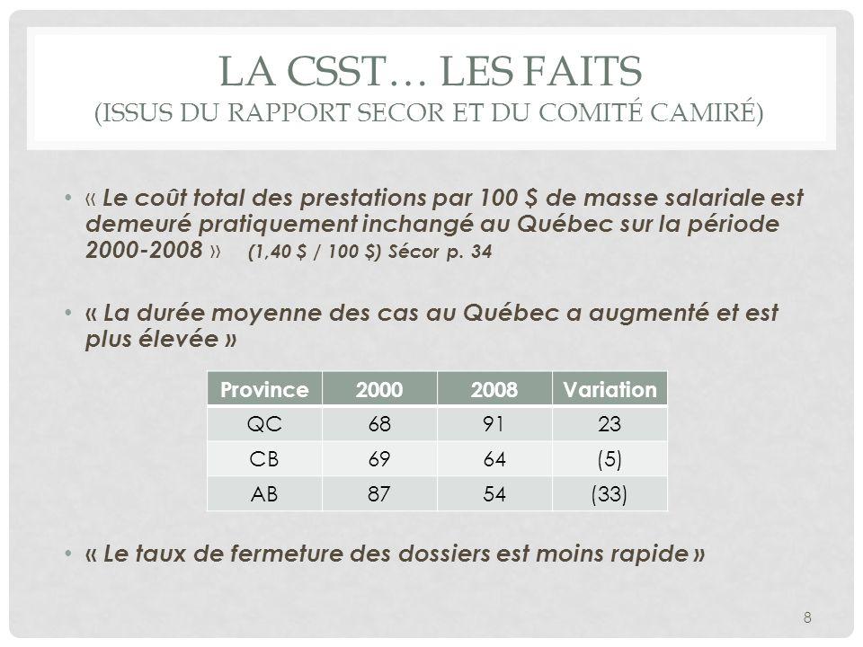 LA CSST… LES FAITS (ISSUS DU RAPPORT SECOR ET DU COMITÉ CAMIRÉ) « Le coût total des prestations par 100 $ de masse salariale est demeuré pratiquement