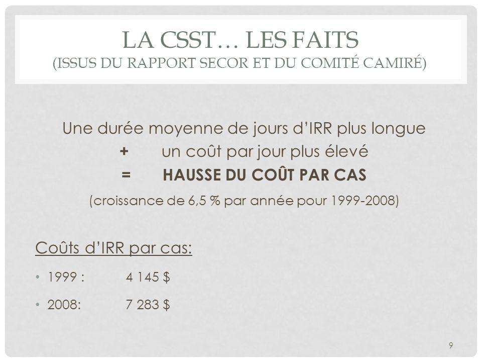 LA CSST… LES FAITS (ISSUS DU RAPPORT SECOR ET DU COMITÉ CAMIRÉ) Une durée moyenne de jours dIRR plus longue + un coût par jour plus élevé = HAUSSE DU