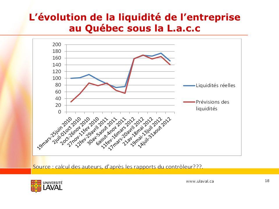 www.ulaval.ca Lévolution de la liquidité de lentreprise au Québec sous la L.a.c.c 18