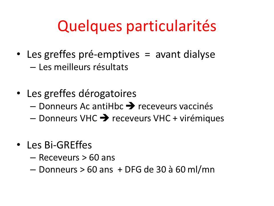 Quelques particularités Les greffes pré-emptives = avant dialyse – Les meilleurs résultats Les greffes dérogatoires – Donneurs Ac antiHbc receveurs va