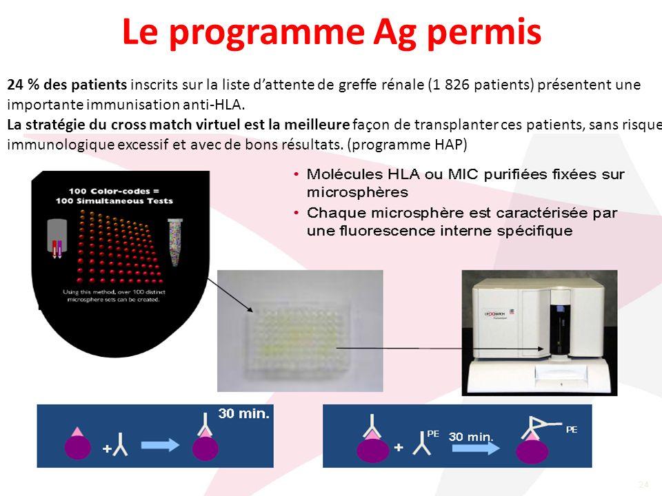 Le programme Ag permis 24 % des patients inscrits sur la liste dattente de greffe rénale (1 826 patients) présentent une importante immunisation anti-