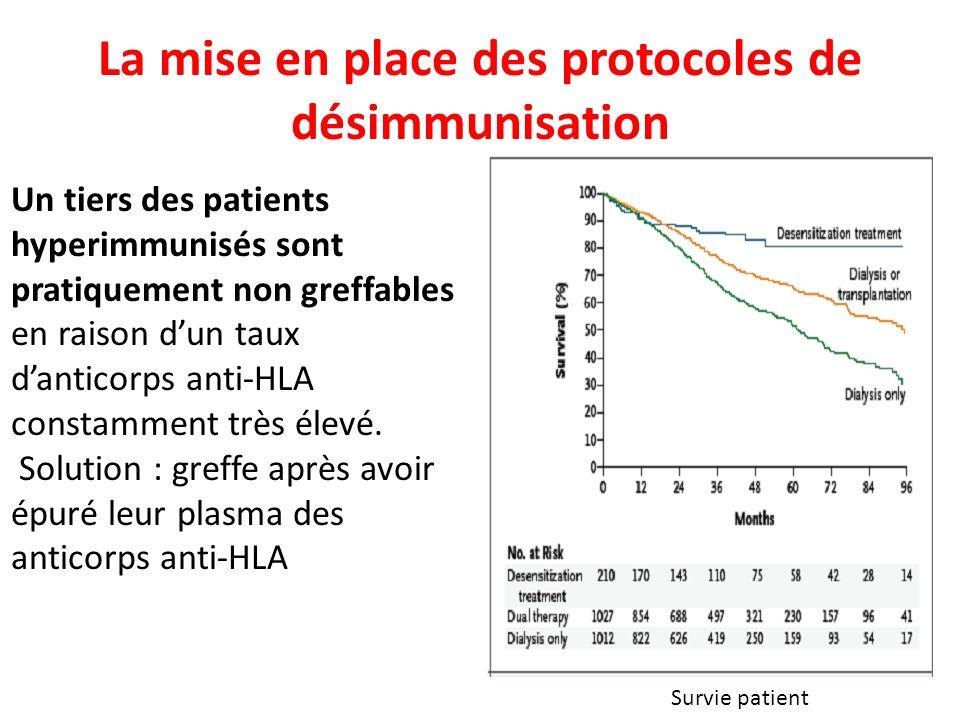 La mise en place des protocoles de désimmunisation Un tiers des patients hyperimmunisés sont pratiquement non greffables en raison dun taux danticorps