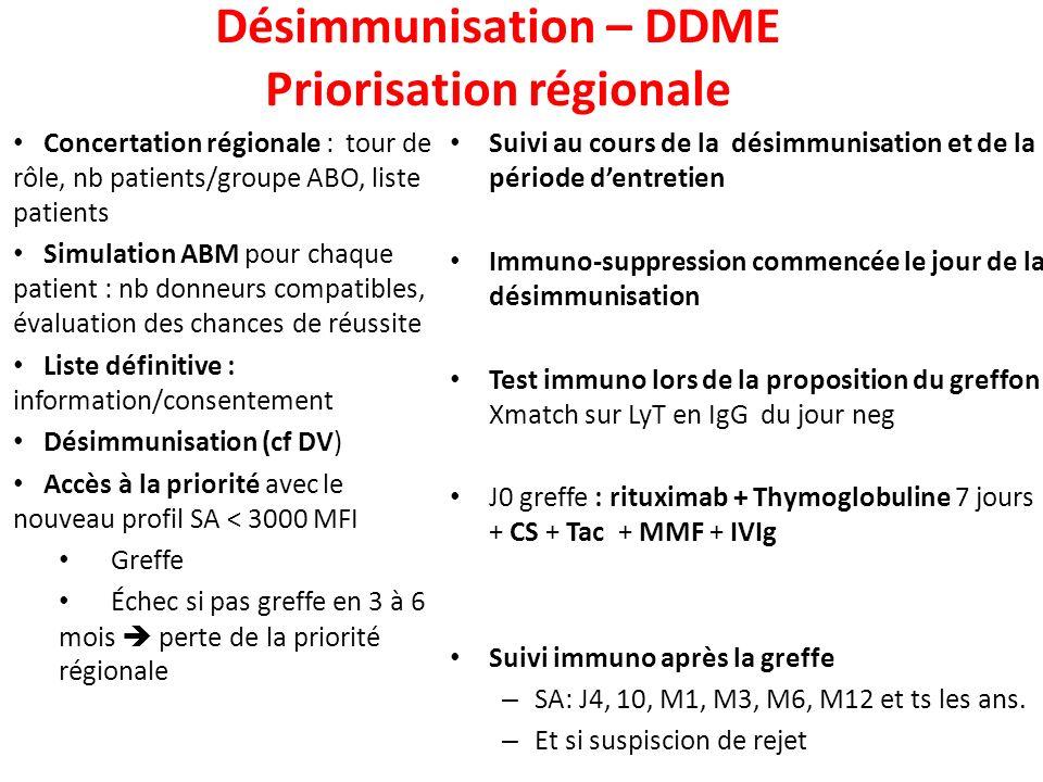Désimmunisation – DDME Priorisation régionale Concertation régionale : tour de rôle, nb patients/groupe ABO, liste patients Simulation ABM pour chaque