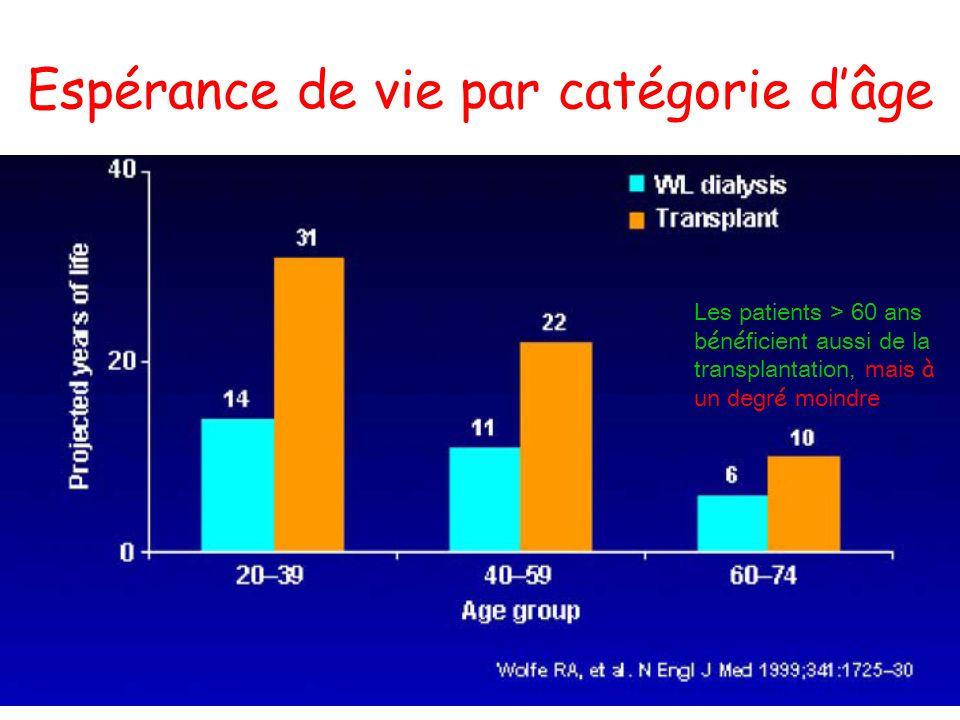Espérance de vie par catégorie dâge Les patients > 60 ans b é n é ficient aussi de la transplantation, mais à un degr é moindre.