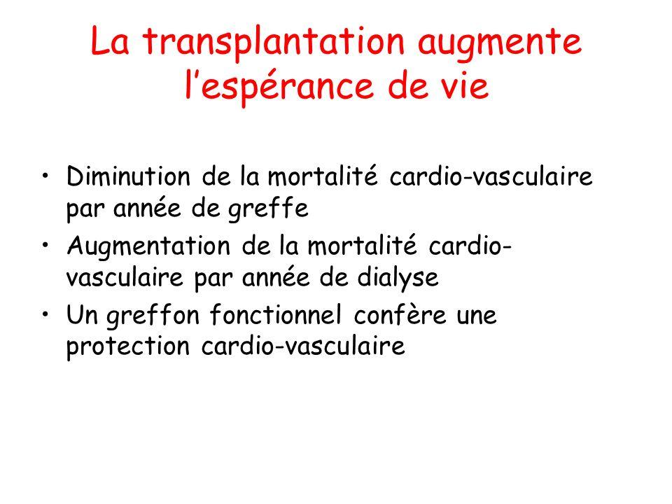 La transplantation augmente lespérance de vie Diminution de la mortalité cardio-vasculaire par année de greffe Augmentation de la mortalité cardio- va