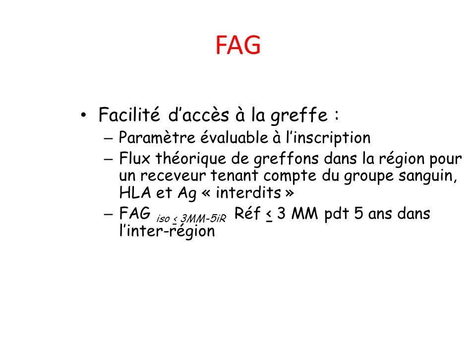 FAG Facilité daccès à la greffe : – Paramètre évaluable à linscription – Flux théorique de greffons dans la région pour un receveur tenant compte du g