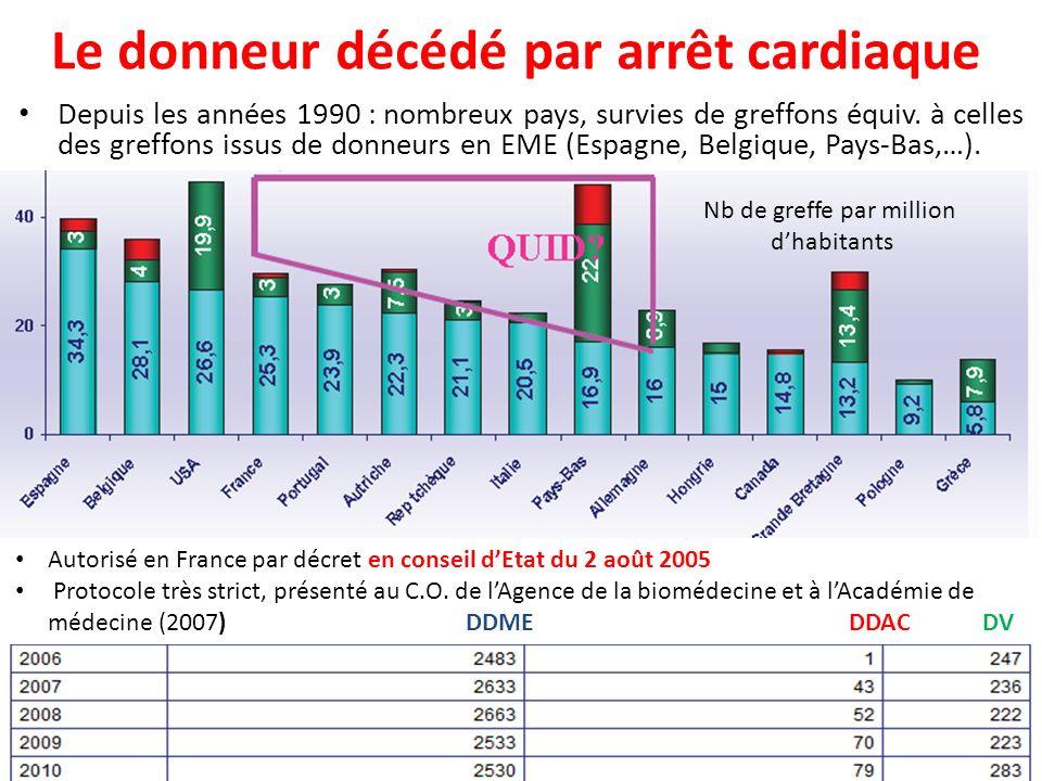 Le donneur décédé par arrêt cardiaque Depuis les années 1990 : nombreux pays, survies de greffons équiv. à celles des greffons issus de donneurs en EM