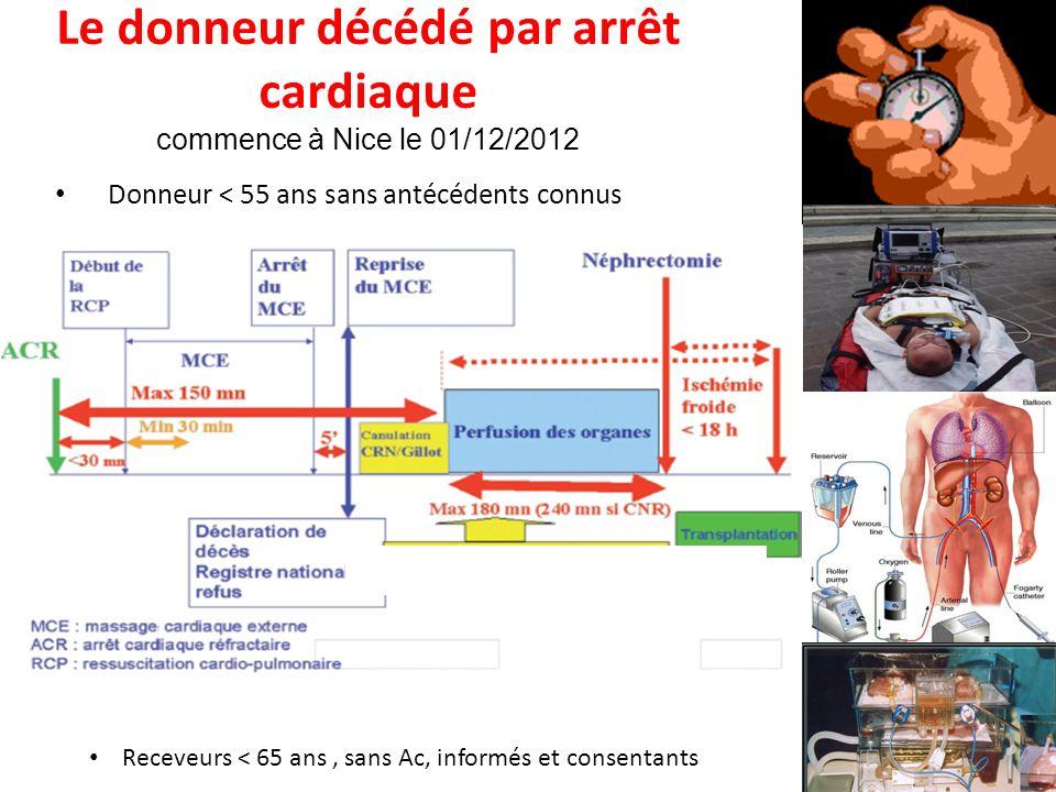 Le donneur décédé par arrêt cardiaque commence à Nice le 01/12/2012 Donneur < 55 ans sans antécédents connus Receveurs de moins de 65 ans, sans Ac (su