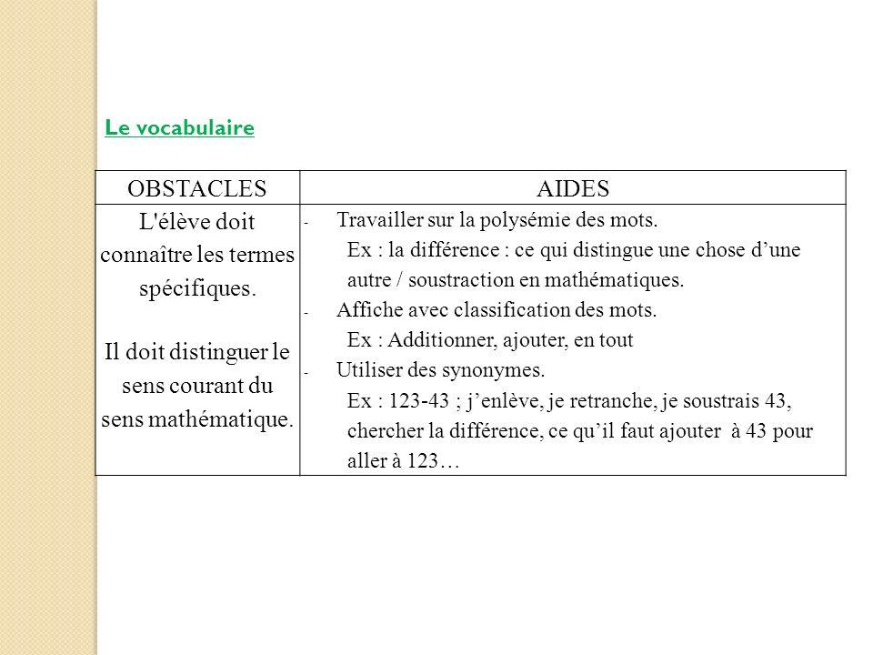 Le vocabulaire OBSTACLESAIDES L'élève doit connaître les termes spécifiques. Il doit distinguer le sens courant du sens mathématique. -Travailler sur