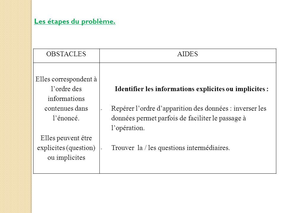 Les étapes du problème. OBSTACLESAIDES Elles correspondent à lordre des informations contenues dans lénoncé. Elles peuvent être explicites (question)