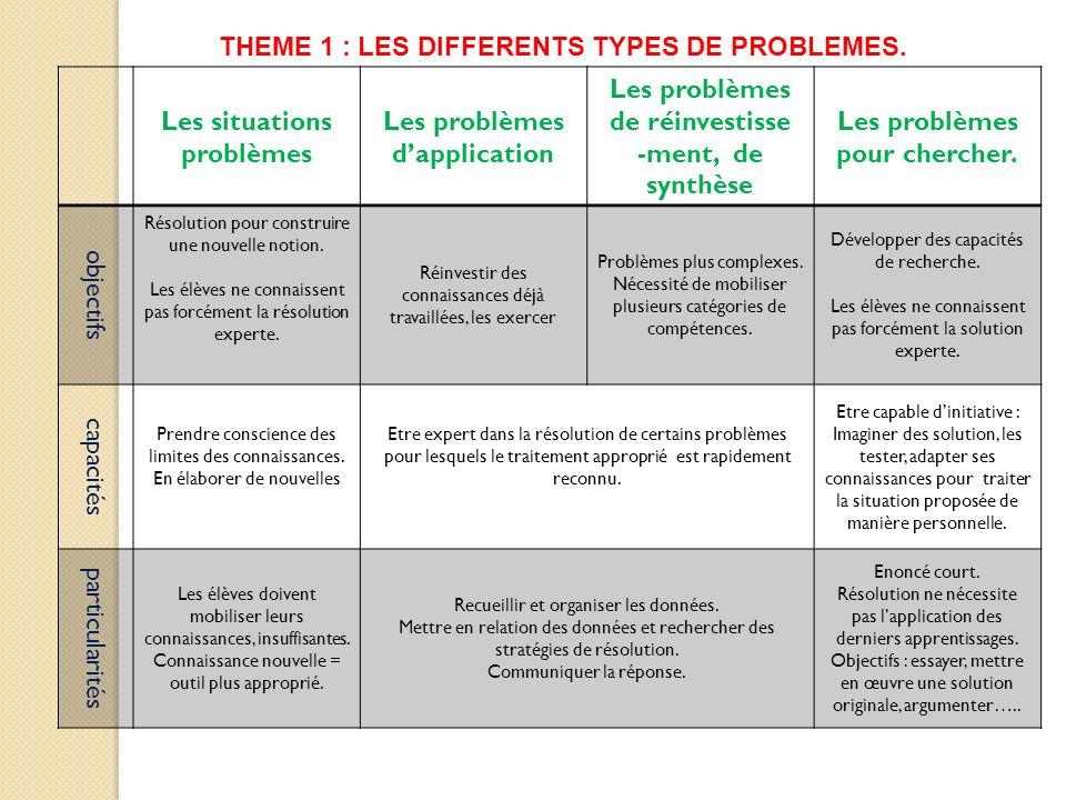 THEME 1 : LES DIFFERENTS TYPES DE PROBLEMES. Les situations problèmes Les problèmes dapplication Les problèmes de réinvestisse -ment, de synthèse Les