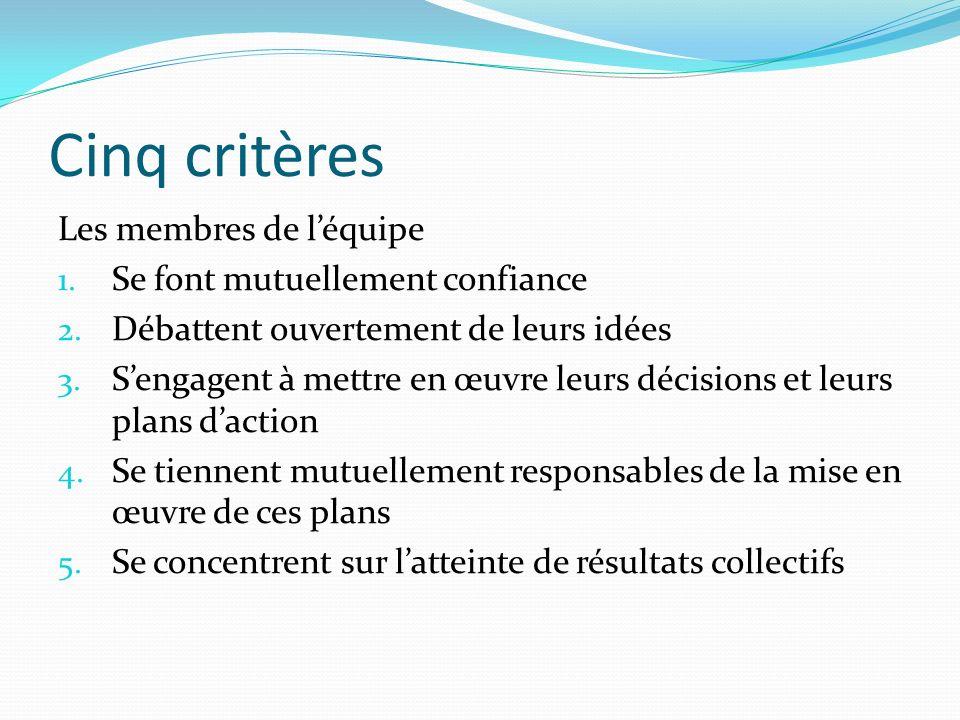 Cinq critères Les membres de léquipe 1.Se font mutuellement confiance 2.