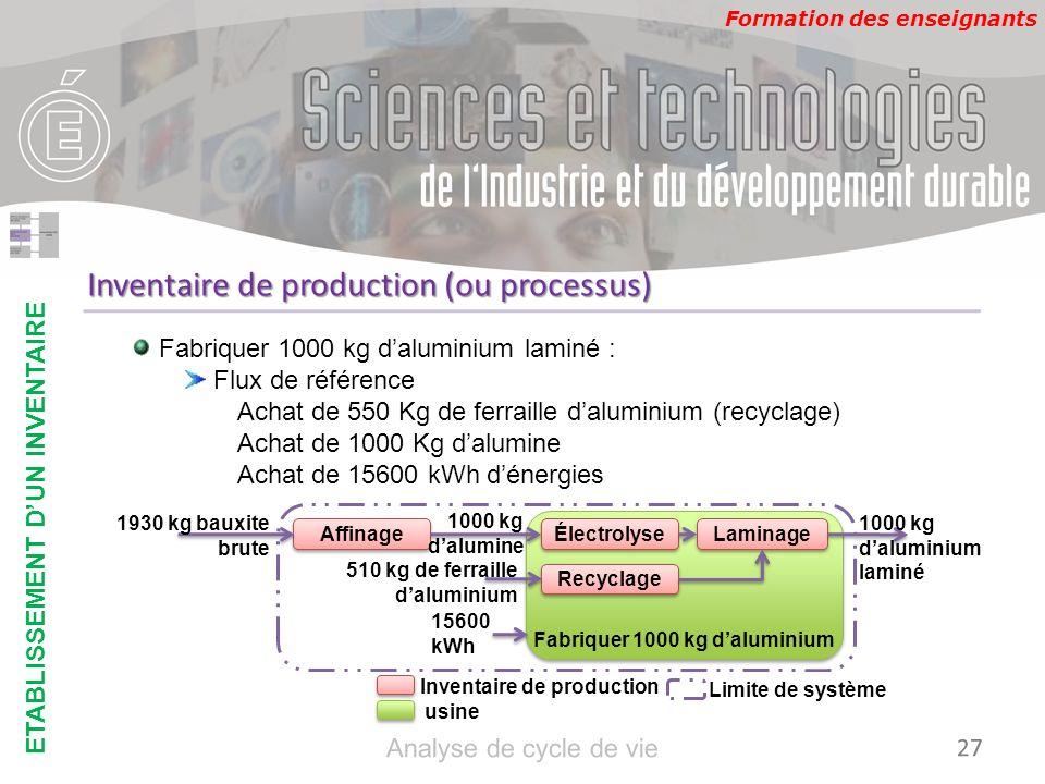 Formation des enseignants Inventaire de production (ou processus) Fabriquer 1000 kg daluminium laminé : Flux de référence Achat de 550 Kg de ferraille