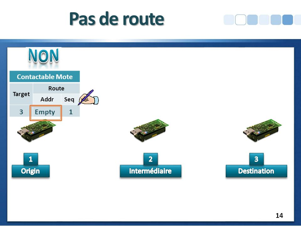 RREQ Pas de route Contactable Mote Target Route AddrSeq 3 Empty1 14