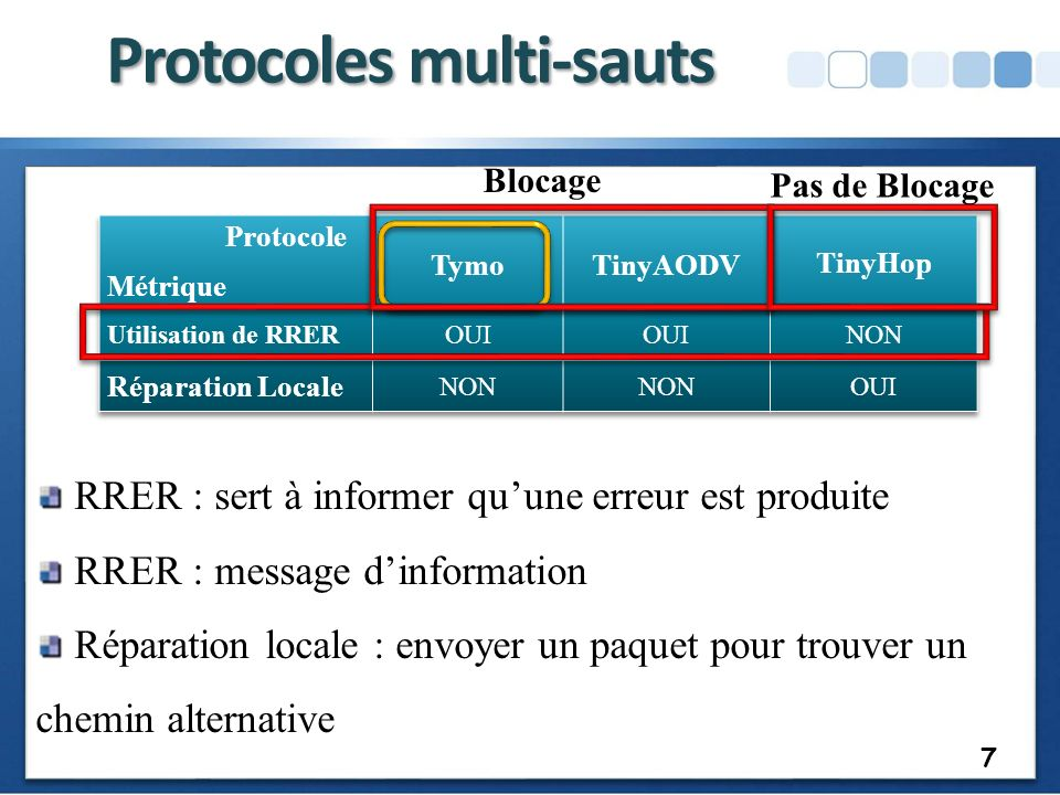 Target Pas de route Packet Acked Filter OrigineSeqMsg 11 18
