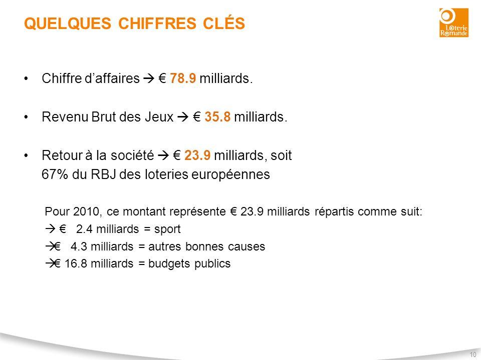 QUELQUES CHIFFRES CLÉS 10 Chiffre daffaires 78.9 milliards. Revenu Brut des Jeux 35.8 milliards. Retour à la société 23.9 milliards, soit 67% du RBJ d