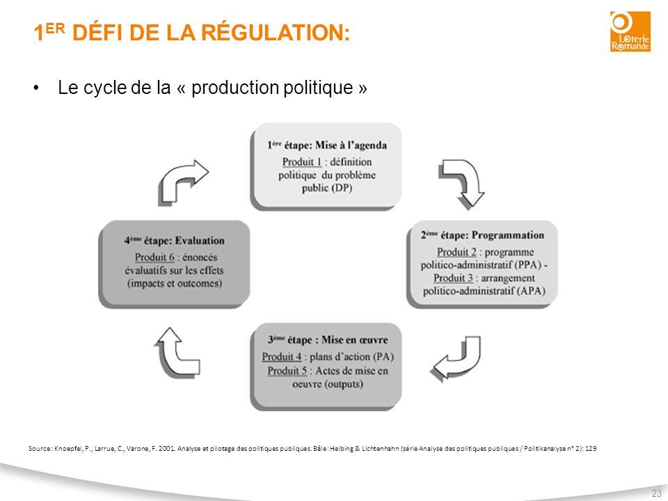 1 ER DÉFI DE LA RÉGULATION: 23 Le cycle de la « production politique » Source: Knoepfel, P., Larrue, C., Varone, F. 2001. Analyse et pilotage des poli