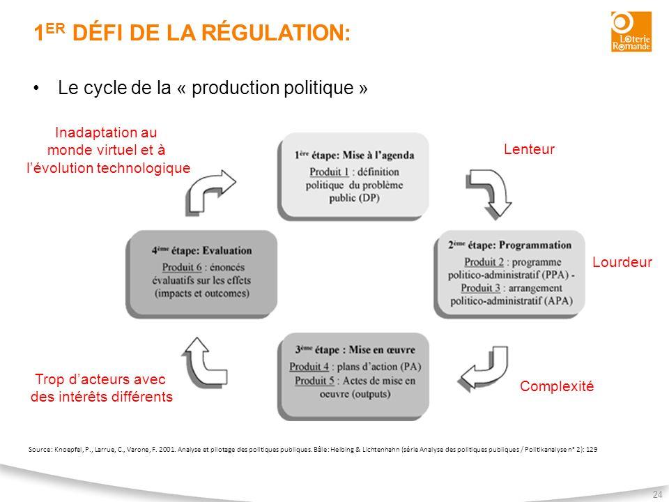 1 ER DÉFI DE LA RÉGULATION: 24 Le cycle de la « production politique » Source: Knoepfel, P., Larrue, C., Varone, F. 2001. Analyse et pilotage des poli