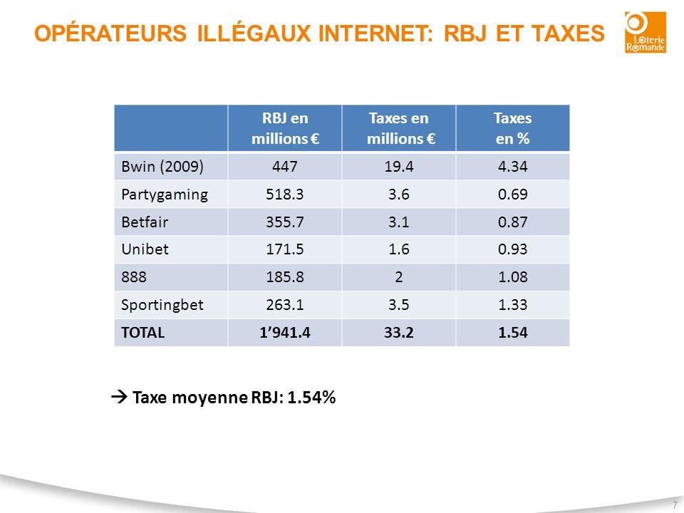 OPÉRATEURS ILLÉGAUX INTERNET: RBJ ET TAXES 7 RBJ en millions Taxes en millions Taxes en % Bwin (2009)44719.44.34 Partygaming518.33.60.69 Betfair355.73
