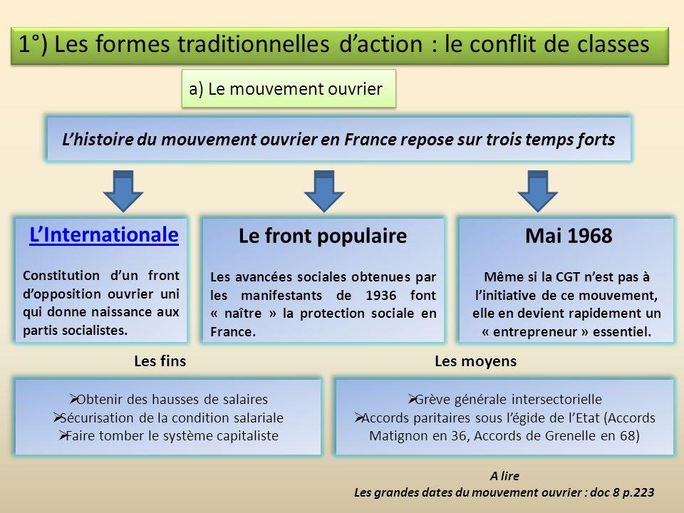 III/ L'évolution des formes des conflits 2°) Linstitutionnalisation des conflits 1°) Les formes traditionnelles : le conflit de classes 3°) Nouvelles