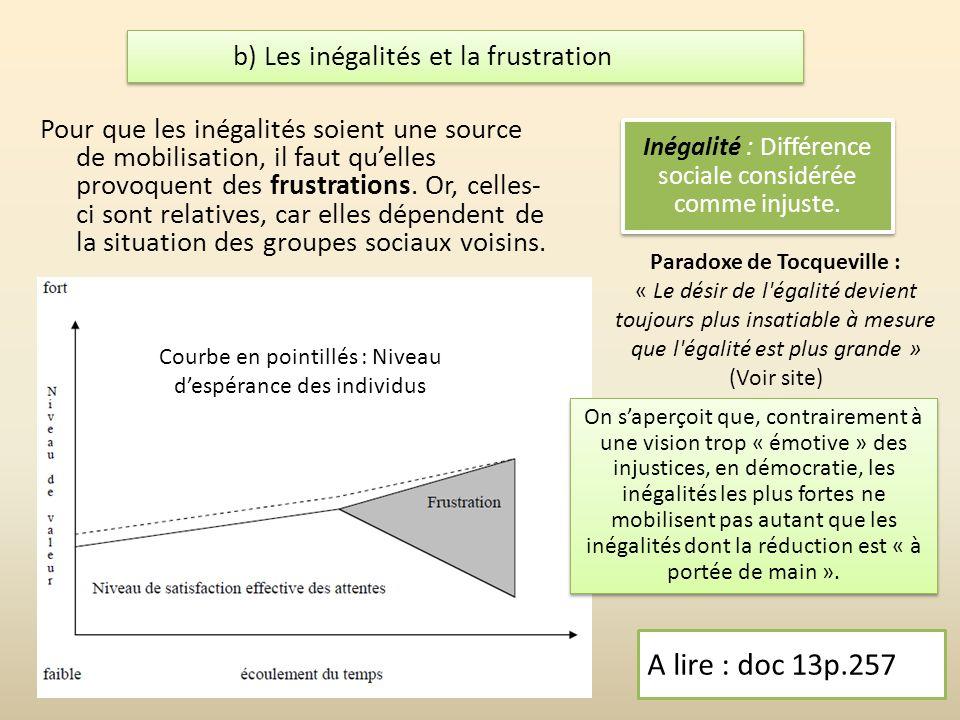 Paradoxe de Tocqueville : « Le désir de l égalité devient toujours plus insatiable à mesure que l égalité est plus grande » (Voir site) b) Les inégalités et la frustration A lire : doc 13p.257 Inégalité : Différence sociale considérée comme injuste.