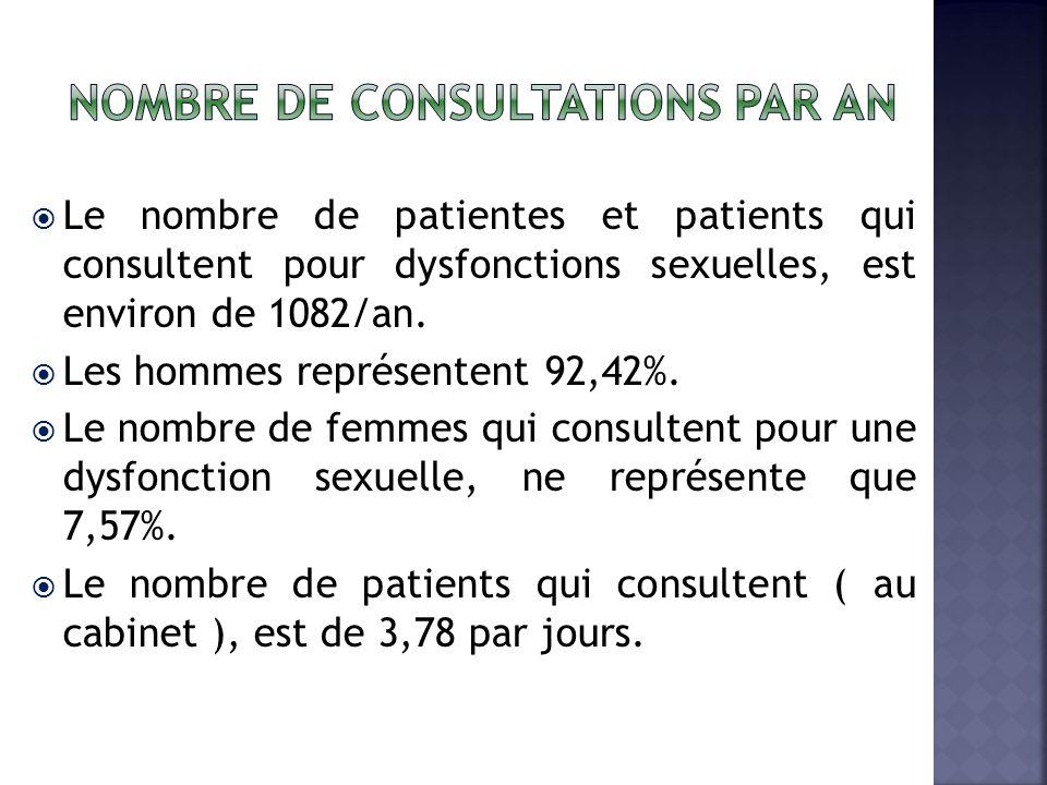 Le nombre de patientes et patients qui consultent pour dysfonctions sexuelles, est environ de 1082/an.