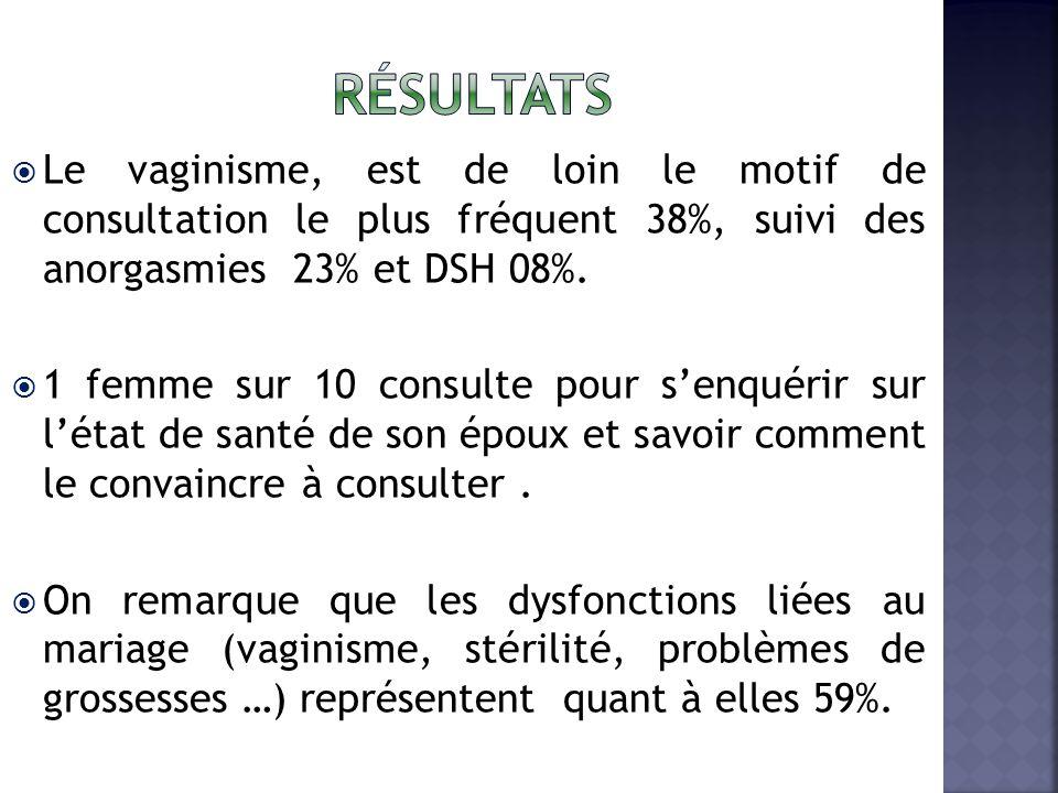 Le vaginisme, est de loin le motif de consultation le plus fréquent 38%, suivi des anorgasmies 23% et DSH 08%.